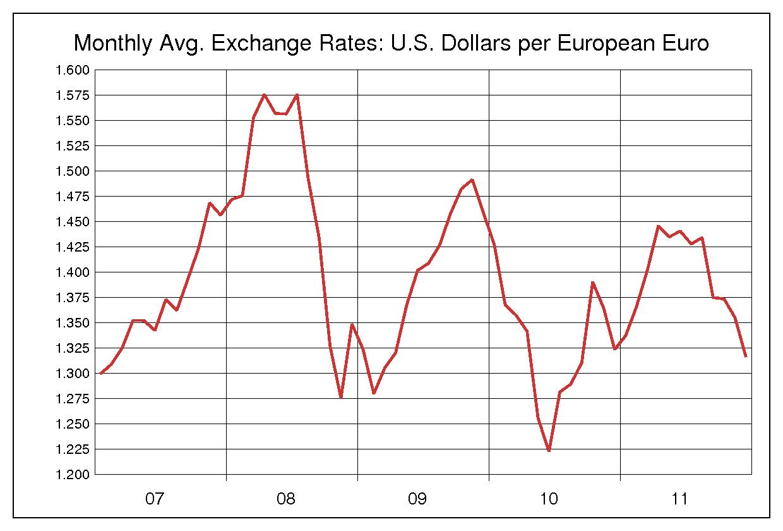 2007年から2011年までの5年間のユーロ/米ドルのヒストリカルチャート