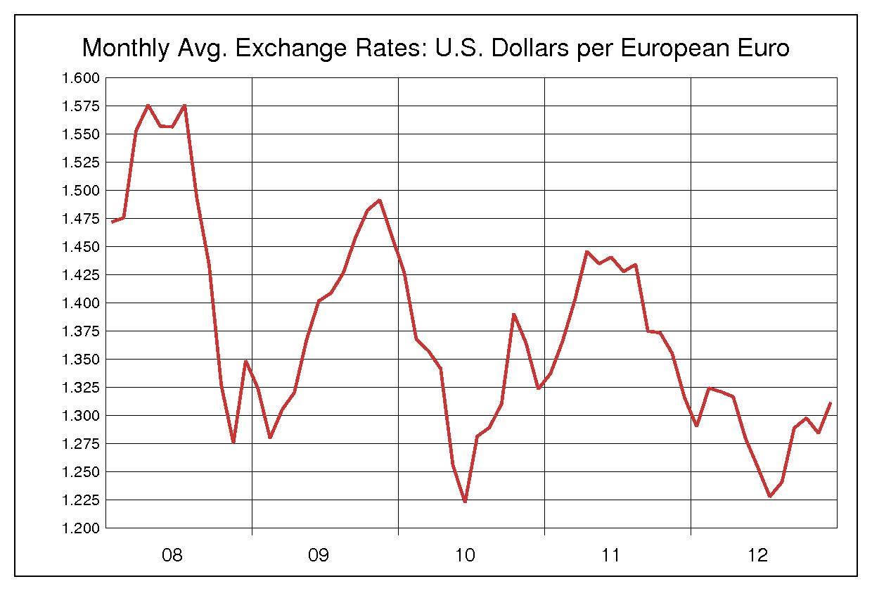 2008年から2012年までの5年間のユーロ/米ドルのヒストリカルチャート