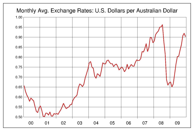 2000年から2009年まで10年間のオーストラリアドル対アメリカドルのヒストリカルチャート