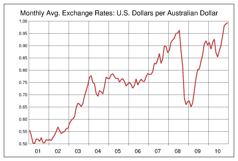 2001年から2010年まで10年間のオーストラリアドル対アメリカドルのヒストリカルチャート