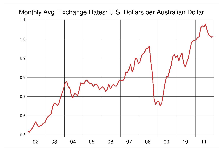 2002年から2011年まで10年間のオーストラリアドル対アメリカドルのヒストリカルチャート