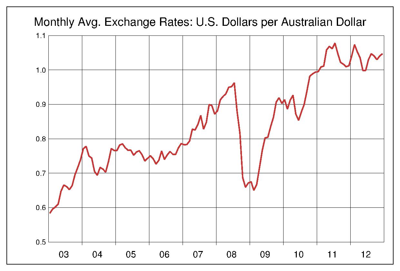 2003年から2012年まで10年間のオーストラリアドル対アメリカドルのヒストリカルチャート