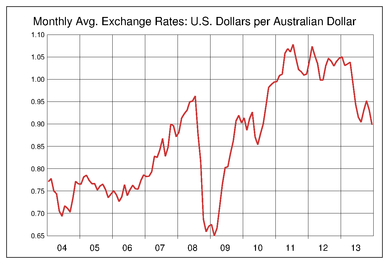 2004年から2013年まで10年間のオーストラリアドル対アメリカドルのヒストリカルチャート