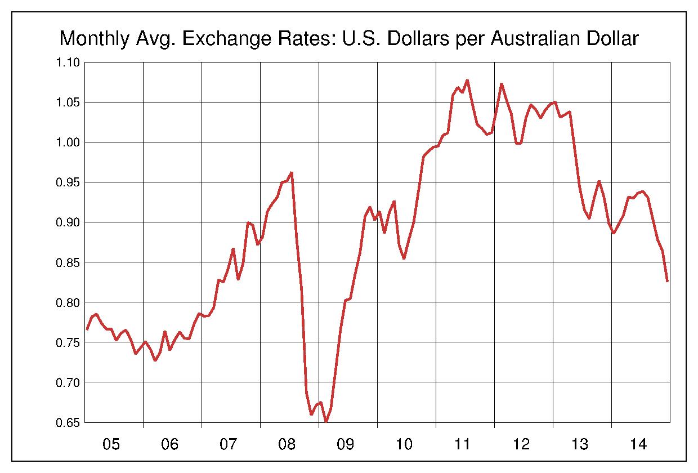 2005年から2014年まで10年間のオーストラリアドル対アメリカドルのヒストリカルチャート