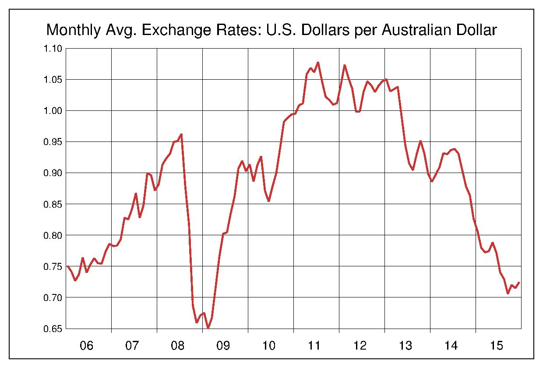 2006年から2015年まで10年間のオーストラリアドル対アメリカドルのヒストリカルチャート