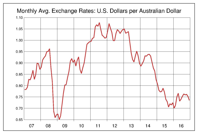 2007年から2016年まで10年間のオーストラリアドル対アメリカドルのヒストリカルチャート