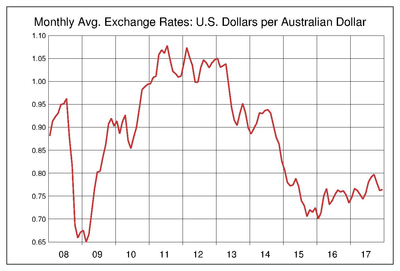 2008年から2017年まで10年間のオーストラリアドル対アメリカドルのヒストリカルチャート