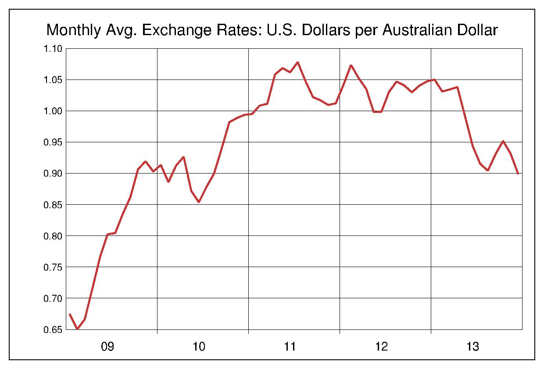 2009年から2013年まで5年間のオーストラリアドル対アメリカドルのヒストリカルチャート