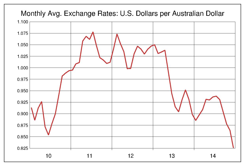 2010年から2014年まで5年間のオーストラリアドル対アメリカドルのヒストリカルチャート