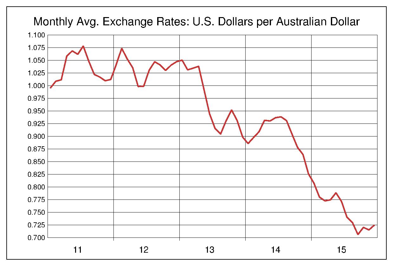 2011年から2015年まで5年間のオーストラリアドル対アメリカドルのヒストリカルチャート