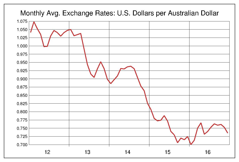 2012年から2016年まで5年間のオーストラリアドル対アメリカドルのヒストリカルチャート