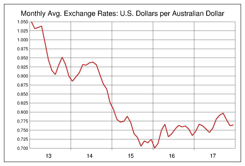 2013年から2017年まで5年間のオーストラリアドル対アメリカドルのヒストリカルチャート