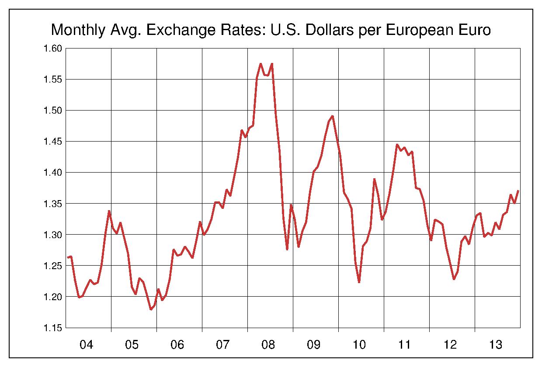 2004年から2013年まで10年間のユーロ対米ドルのヒストリカルチャート