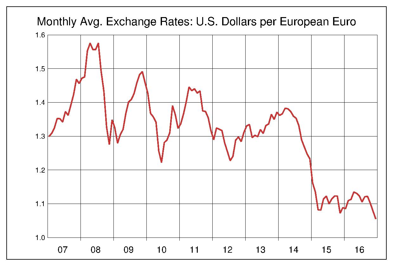 2007年から2016年まで10年間のユーロ対米ドルのヒストリカルチャート
