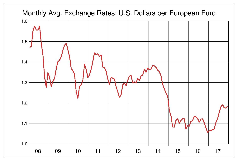 2008年から2017年まで10年間のユーロ対米ドルのヒストリカルチャート