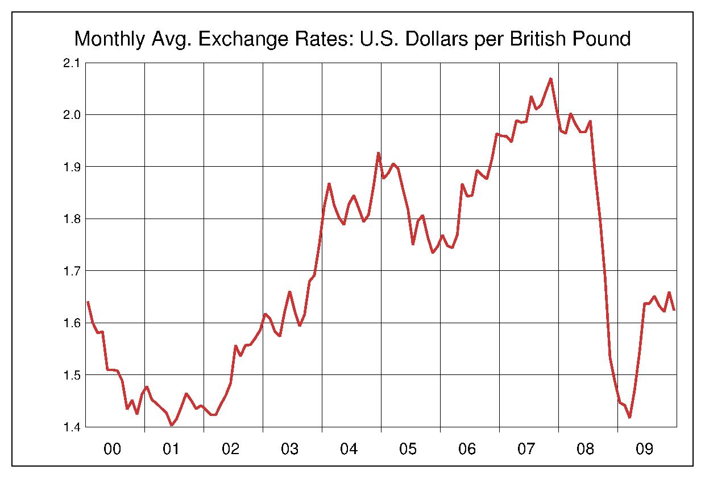 2000年から2009年まで10年間のイギリスポンド対アメリカドルのヒストリカルチャート