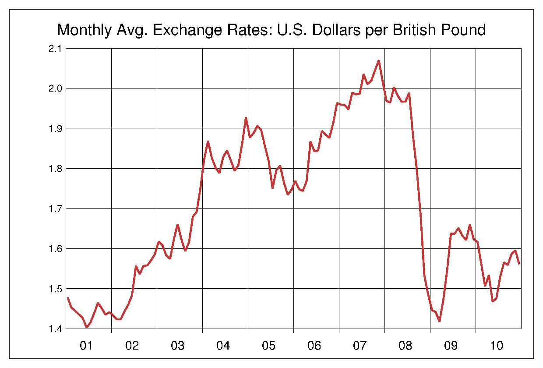 2001年から2010年まで10年間のイギリスポンド対アメリカドルのヒストリカルチャート