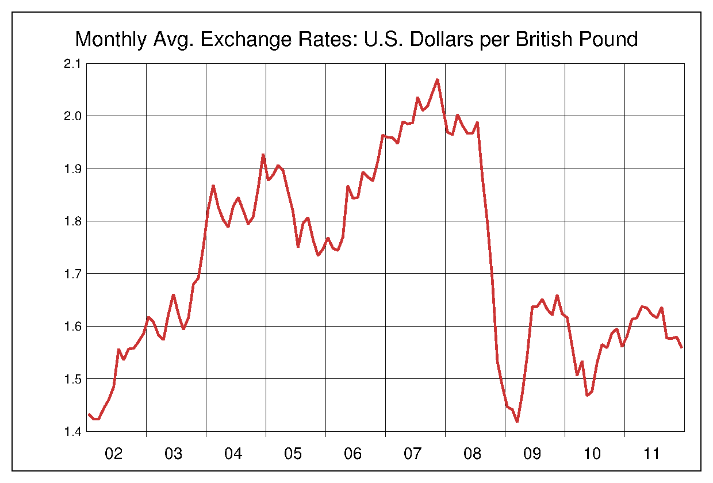 2002年から2011年まで10年間のイギリスポンド対アメリカドルのヒストリカルチャート