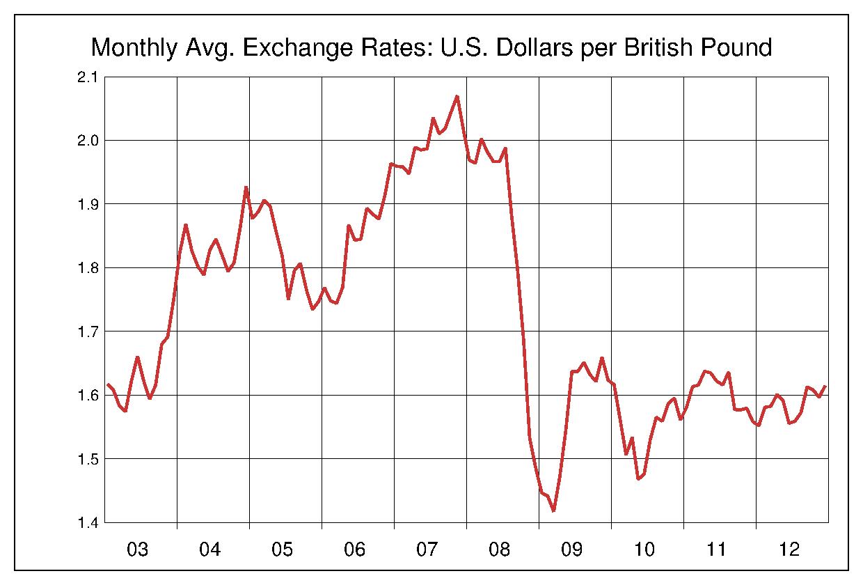 2003年から2012年まで10年間のイギリスポンド対アメリカドルのヒストリカルチャート