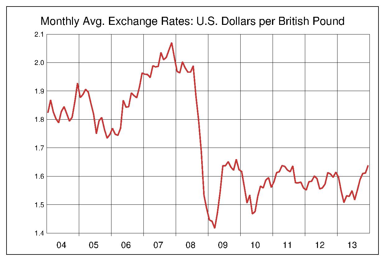 2004年から2013年まで10年間のイギリスポンド対アメリカドルのヒストリカルチャート