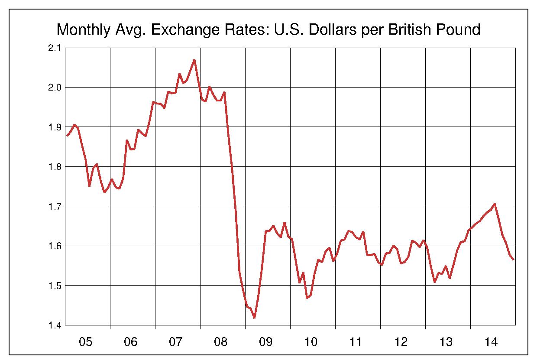 2005年から2014年まで10年間のイギリスポンド対アメリカドルのヒストリカルチャート