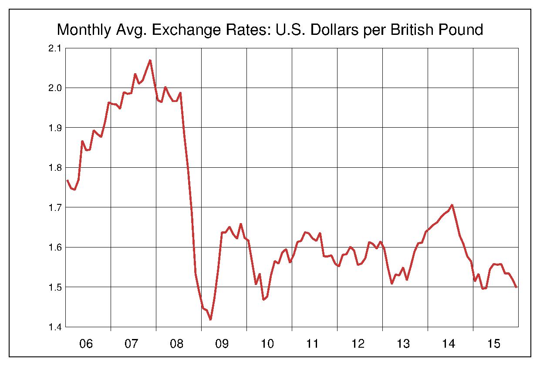 2006年から2015年まで10年間のイギリスポンド対アメリカドルのヒストリカルチャート