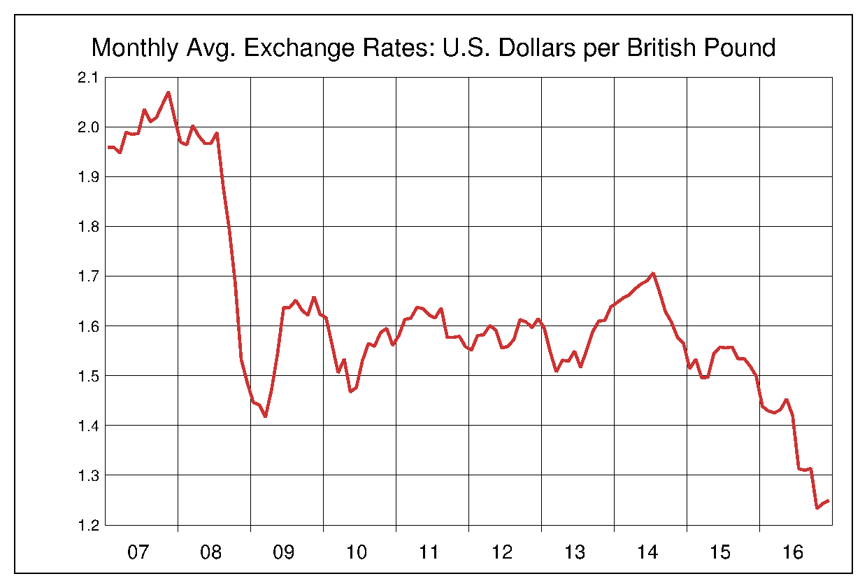 2007年から2016年まで10年間のイギリスポンド対アメリカドルのヒストリカルチャート