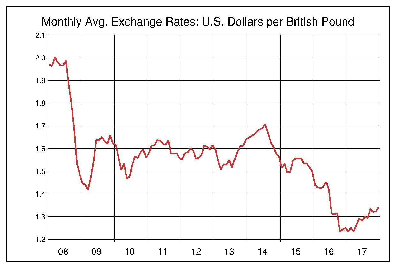 2008年から2017年まで10年間のイギリスポンド対アメリカドルのヒストリカルチャート