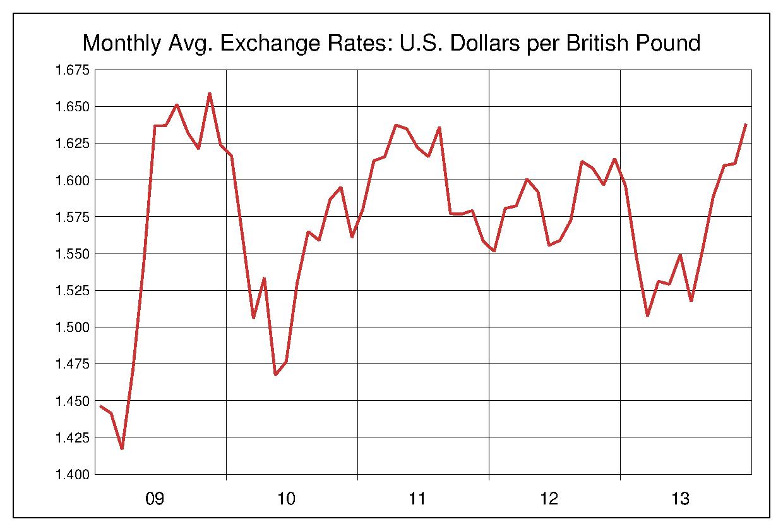 2009年から2013年まで5年間のイギリスポンド対アメリカドルのヒストリカルチャート