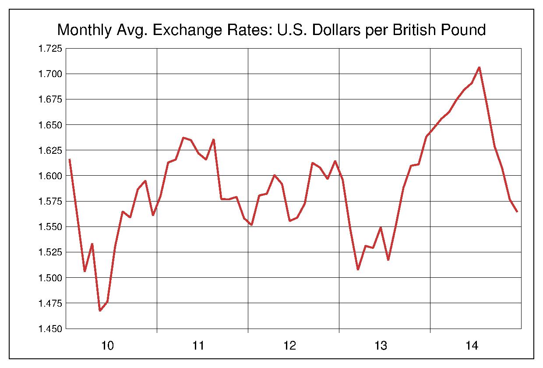 2010年から2014年まで5年間のイギリスポンド対アメリカドルのヒストリカルチャート