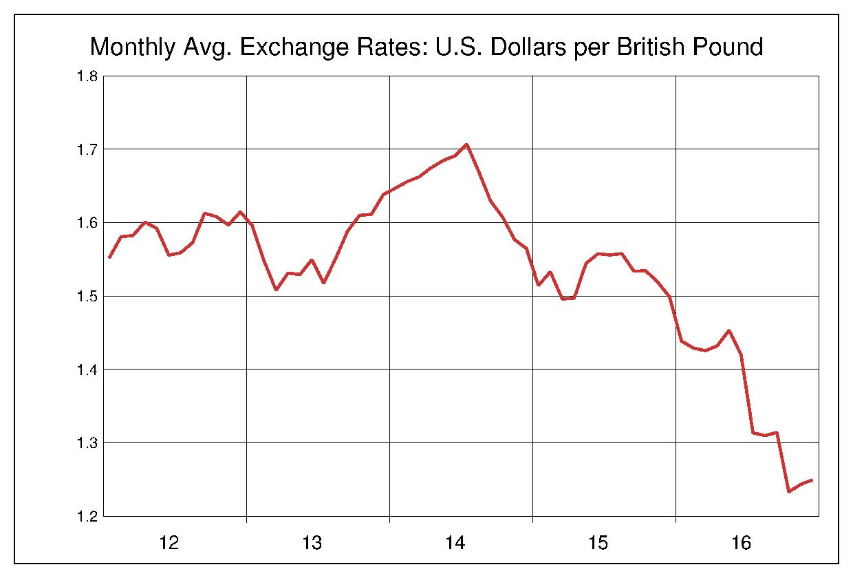 2012年から2016年まで5年間のイギリスポンド対アメリカドルのヒストリカルチャート