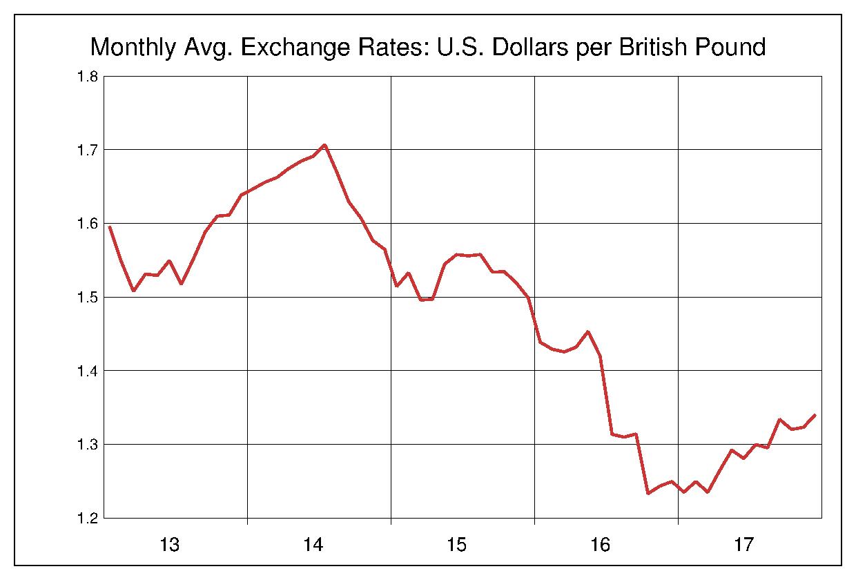2013年から2017年まで5年間のイギリスポンド対アメリカドルのヒストリカルチャート
